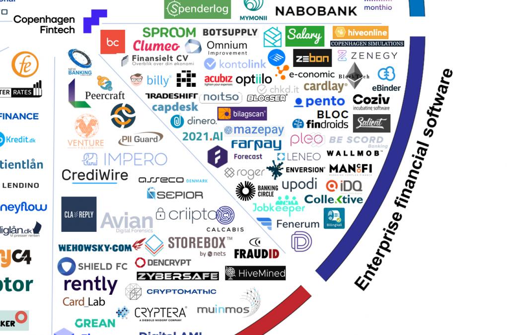 ZeBon er kommet på Copenhagen Fintechs diagram